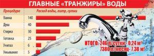 Сколько в среднем потребление воды на человека в месяц