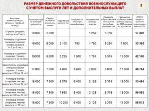 Калькулятор военнослужащего денежного довольствия по контракту 2020