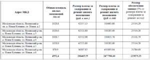 Содержание жилого помещения тариф 2020 московская область