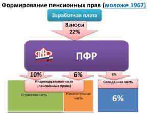 Что включает 22 процента отчислений в пенсионный фонд