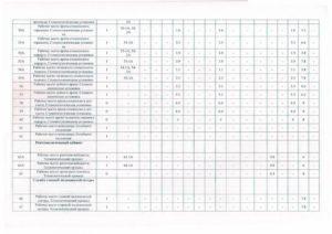 Результаты Оценки Рабочих Мест У Стоматологов