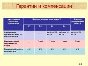 Профессия Аккумуляторщик Вредность