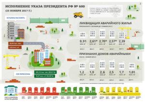 Сколько положено квадратных метров на человека при переселении из ветхого жилья