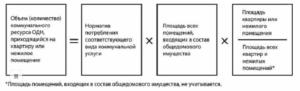 Правила начисления электроэнергии в коммунальной квартире