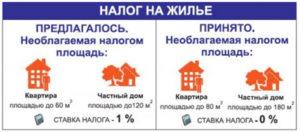 Какая Площадь Дома Облагается Налогом Общая Или Жилая