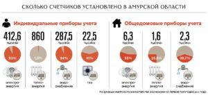 Сколько вы платите за воду без счетчика в москве2020