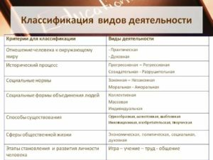 Виды общественной деятельности примеры