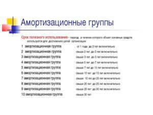 Система видеонаблюдения окоф 2020 амортизационная группа