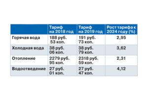 Средняя стоимость горячей и холодной воды в тюмени