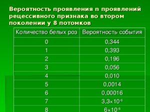 На Сколько Процентов Вероятности Проявления Рецессивного Признака
