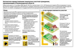 Взять землю под строительство магазина у государства
