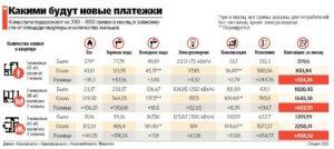 Сколько в иркутске платят за холодную и горячую воду