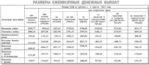 Едв на третьего ребёнка в чернобыльской зоне