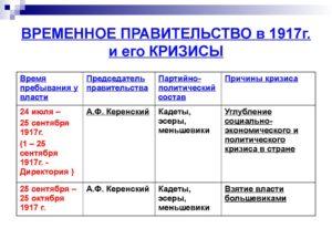 Временное правительство предоставило право автономии