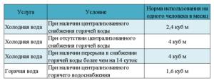Сколько Кубов Воды Положено На Человека В Месяц В Беларуси 2020