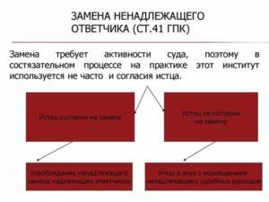 Замена ответчика на третье лицо в гражданском процессе