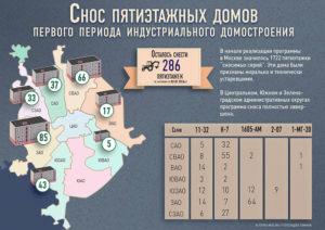 Очередность Сноса Пятиэтажек По Реновации По Районам