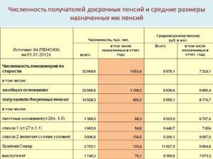 Сколько лет медицинского стажа нужно для льготной пенсии россия