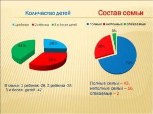 Сколько сегодня семей в россии