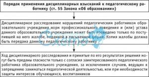 Процедура применения дисциплинарных взысканий к педработнику