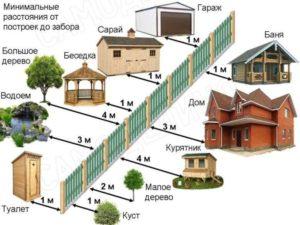 Что считается дачным домом