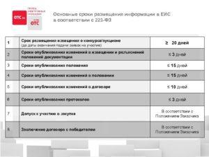Внесение изменений в закупочную документацию после размещения в еис извещения
