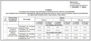 Воронеж тариф на горячую воду на человека