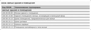 Системный блок код окоф 2020 амортизационная группа