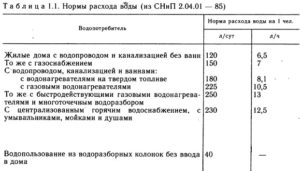 Норма Расхода Воды На 1 Человека В Месяц В Московской Области