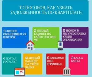Задолженность по квартплате в московской области