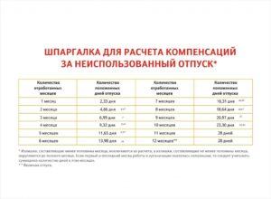 Сколько дней положено компенсации при увольнении если работник отработал 11 месяцев