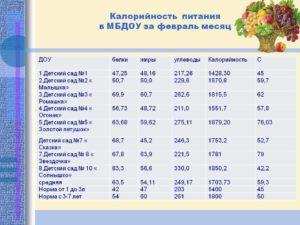 Сколько стоит день питания в московском государственном детском саду