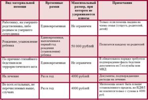 Материальная помощь 4000 руб налогообложение 2020 страховые взносы