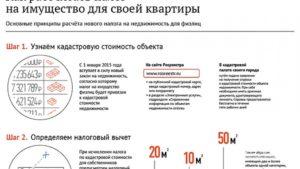 Онлайн калькулятор налога с продажи квартиры 2020