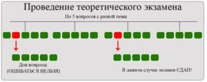Сколько допускается ошибок при сдаче экзамена пдд сколько вопросов в билете