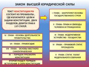Конституция закон высшей юридической силы