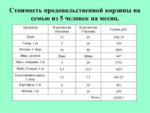 Как рассчитать прожиточный минимум на семью из 5 человек калькулятор