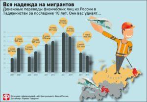 Сколько мигрантов в россии из таджикистана