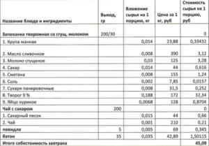 Сколько платят в москве за месяц за завтрак и обед в школе в москве