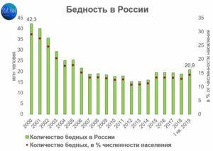 Семейная политика 2020 в россии статистика