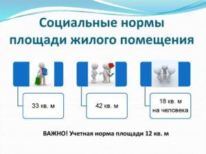 Учетная норма жилой площади на человека в московской области. Закон