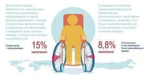 Закон о доступной среде для инвалидов 2020