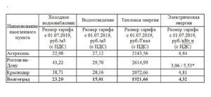 Сколько в ульяновске стоит 1 куб воды 2020