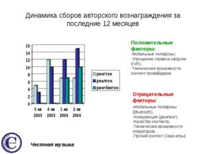Сколько Платить Радиотрансляция Авторского Вознаграждения Воис