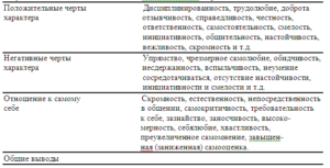Характерные черты личности ученика перечислить для военкомата