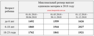 Сколько получает мать одиночка в казахстане