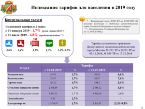 Оплата Воды Без Счетчика В 2020 Году В Москве