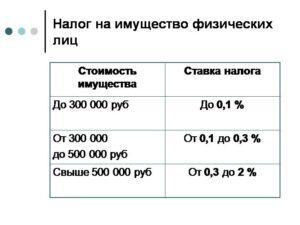 Налог на имущество физических лиц в башкортостане в 2020