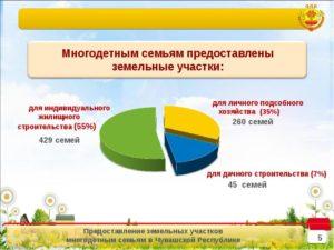 Сколько земли положено многодетным семьям в краснодарском крае дляведения подсобного хозяйства