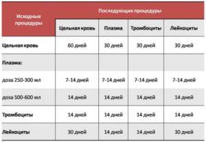 Сдача тромбоцитов в москве за деньги